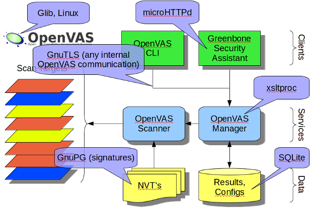 OpenVAS key technologies