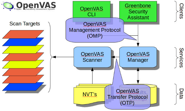 The OpenVAS protocols