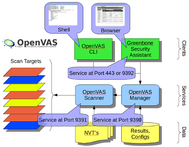 The OpenVAS software architecture